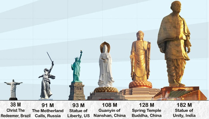 Statue of Unity World Record